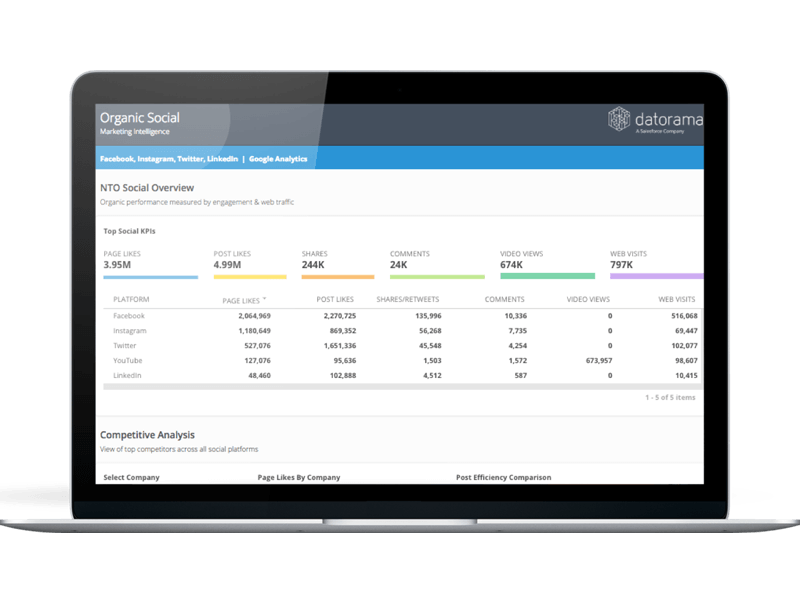 Salesforce Marketing Cloud launches new analytics tools powered by Datorama