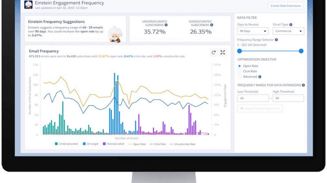 Salesforce Marketing Cloud brings Einstein AI capabilities to email marketers