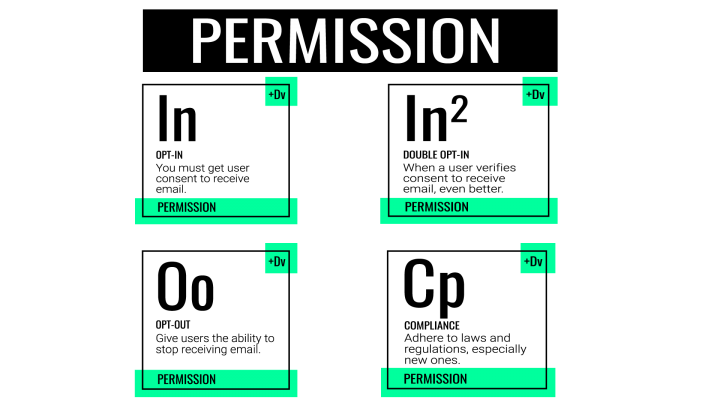Email marketing: Understanding the elements of Permission