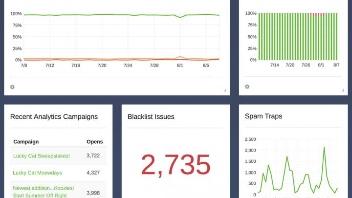 Email deliverability platform 250ok adds Google Postmaster Tools integration