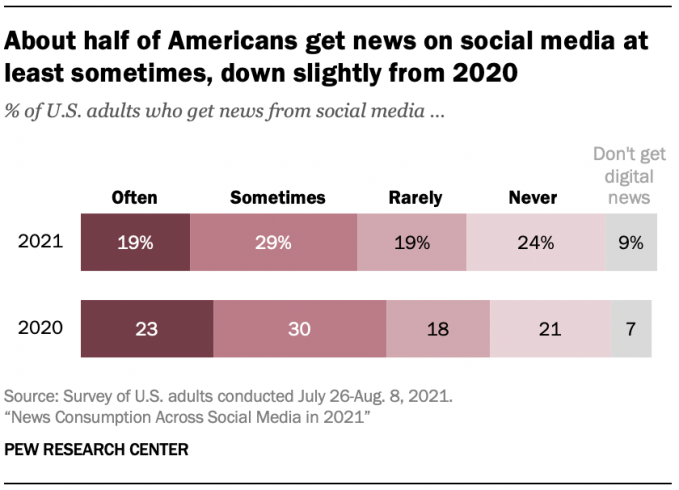 Study finds half of Americans get news on social media, but percentage has dropped